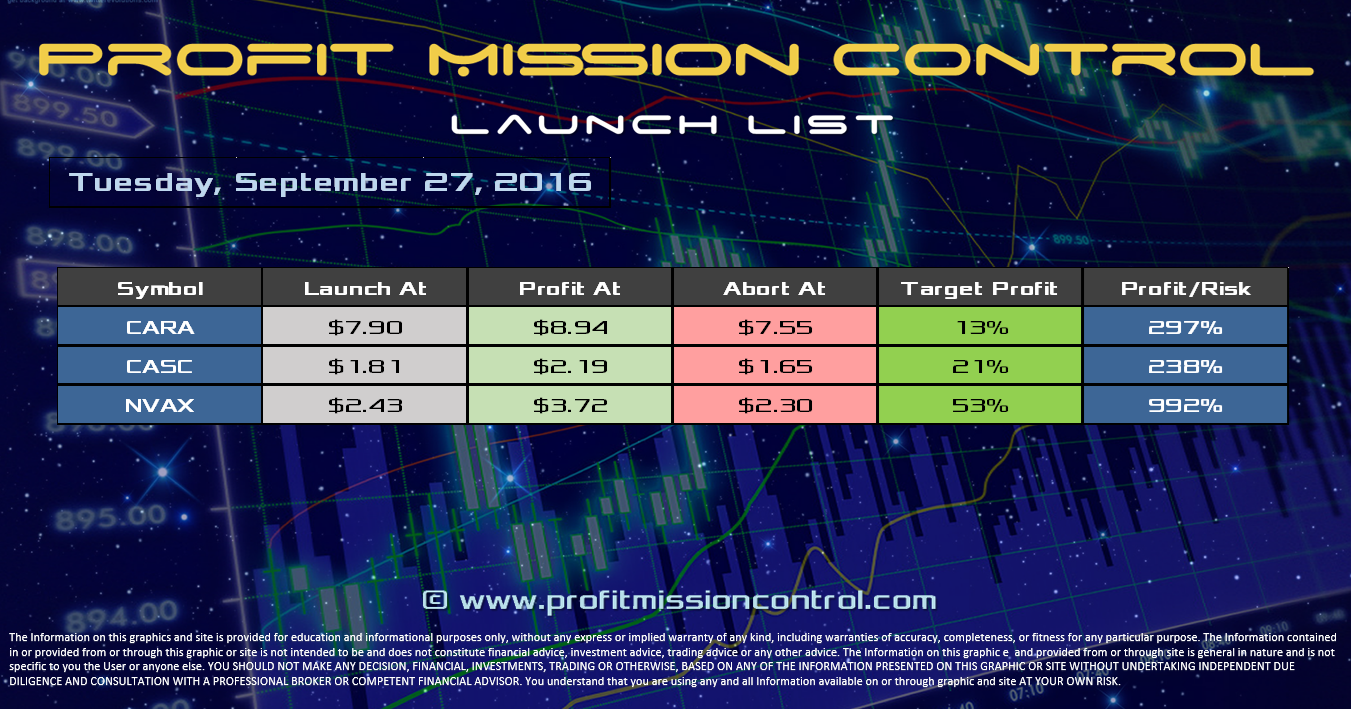 Profit Mission Control Watch List for 9-27-2016