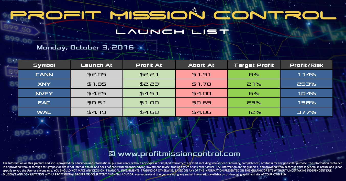 Profit Mission Control Watch List for 10-03-2016