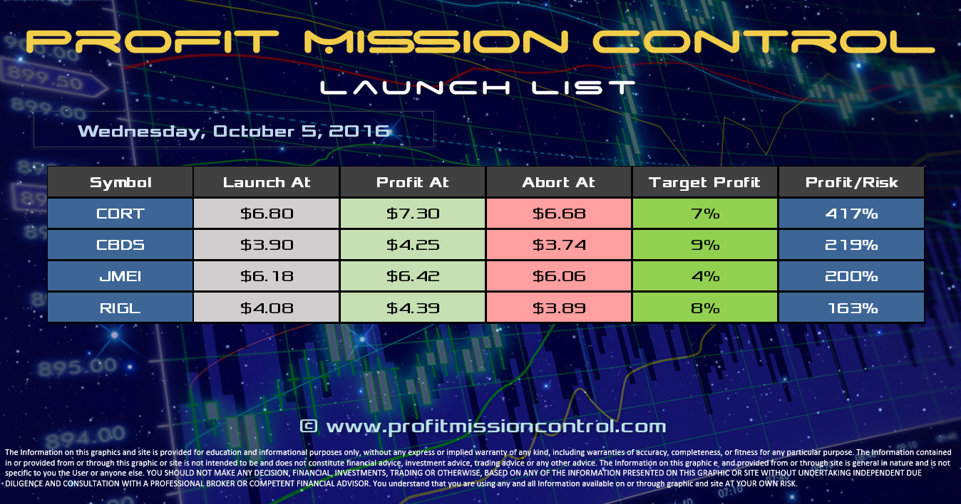 Profit Mission Control Watch List for 10-05-2016
