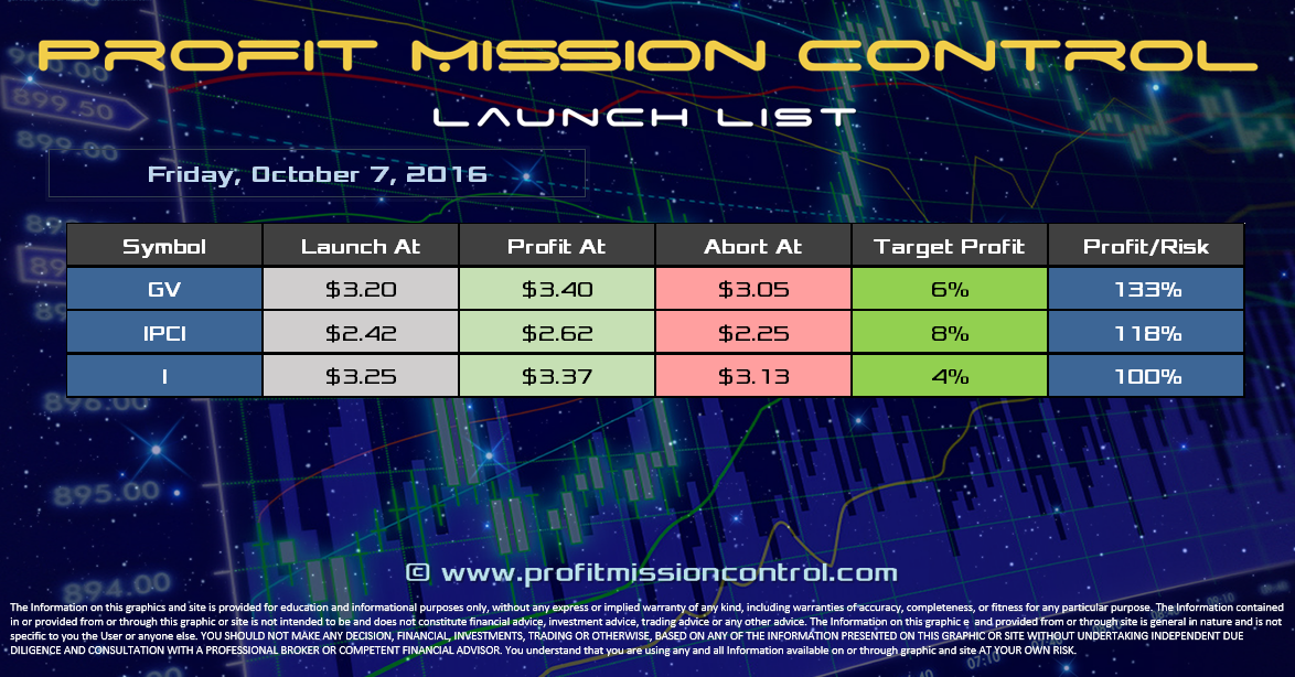 Profit Mission Control Watch List for 10-07-2016