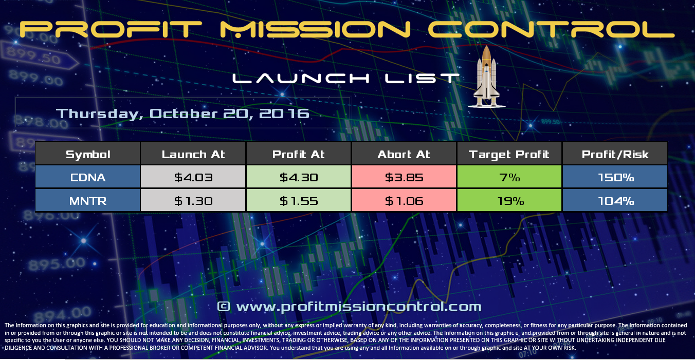 Profit Mission Control Watch List for 10-19-2016