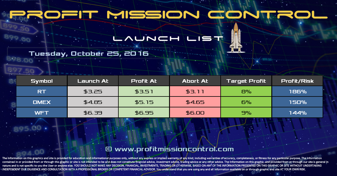 Profit Mission Control Watch List for 10-25-2016