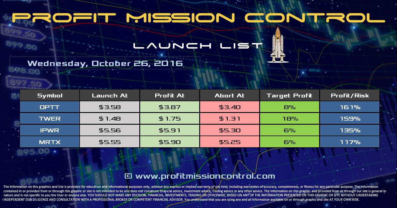 Profit Mission Control Watch List for 10-26-2016