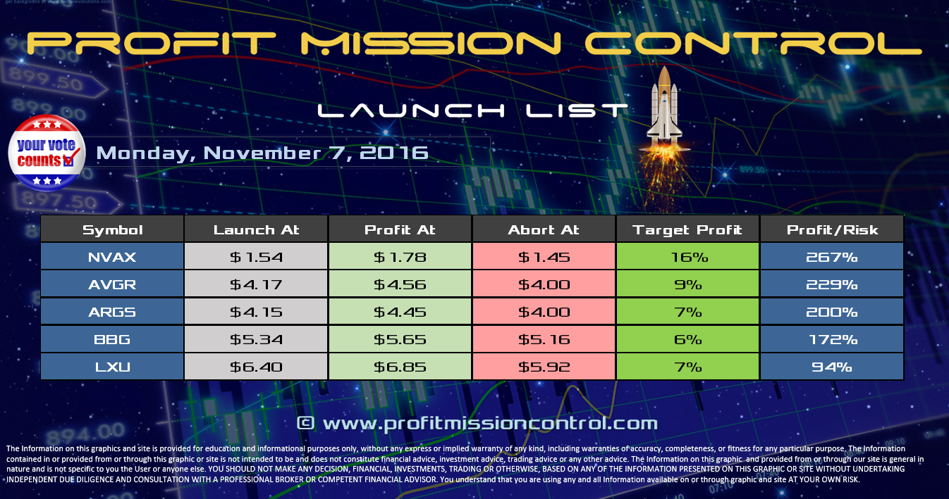 Profit Mission Control Watch List for 11-07-2016