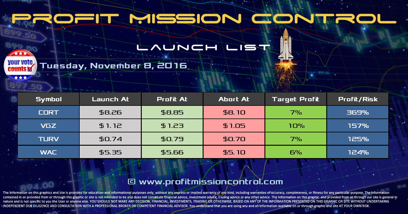 Profit Mission Control Watch List for 11-08-2016