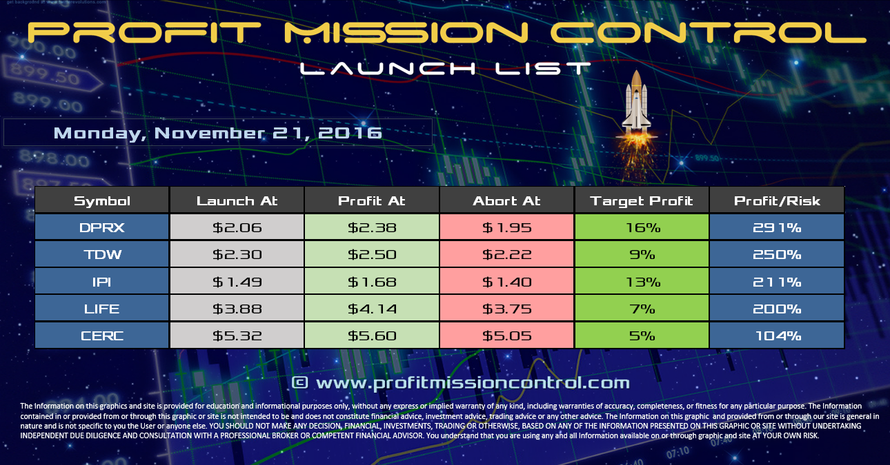 Profit Mission Control Watch List for 11-21-2016