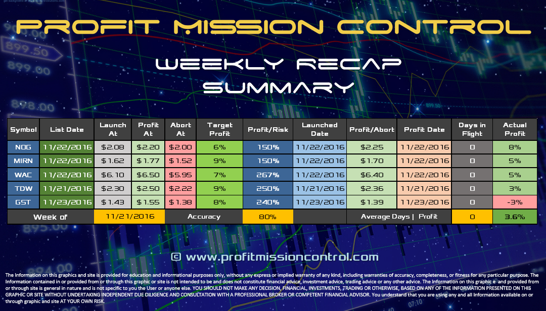 Profit Recap for the week of November 21st, 2016