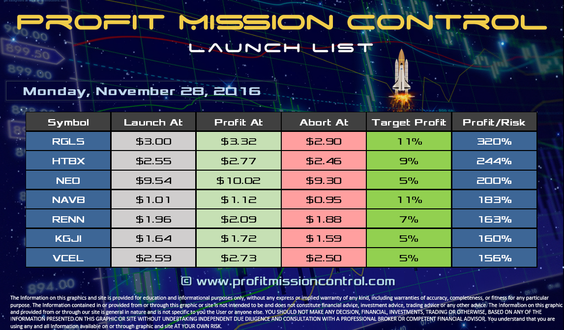 Profit Mission Control Watch List for 11-28-2016