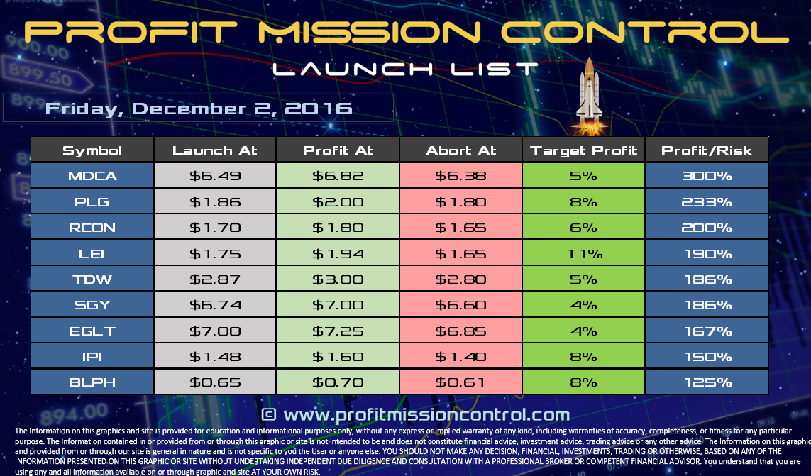 Profit Mission Control Watch List for 12-02-2016