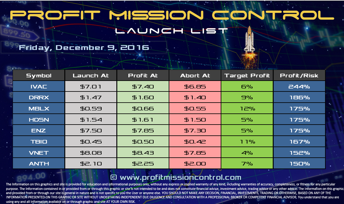 Profit Mission Control Watch List for 12-09-2016