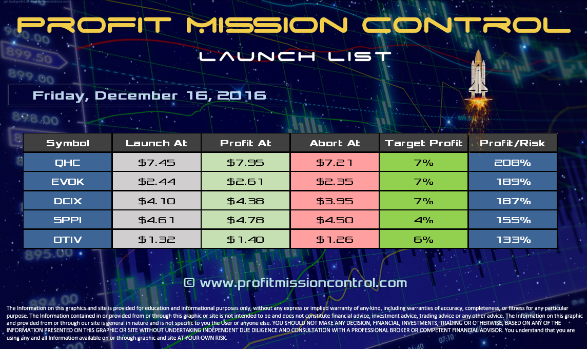 Profit Mission Control Watch List for 12-16-2016