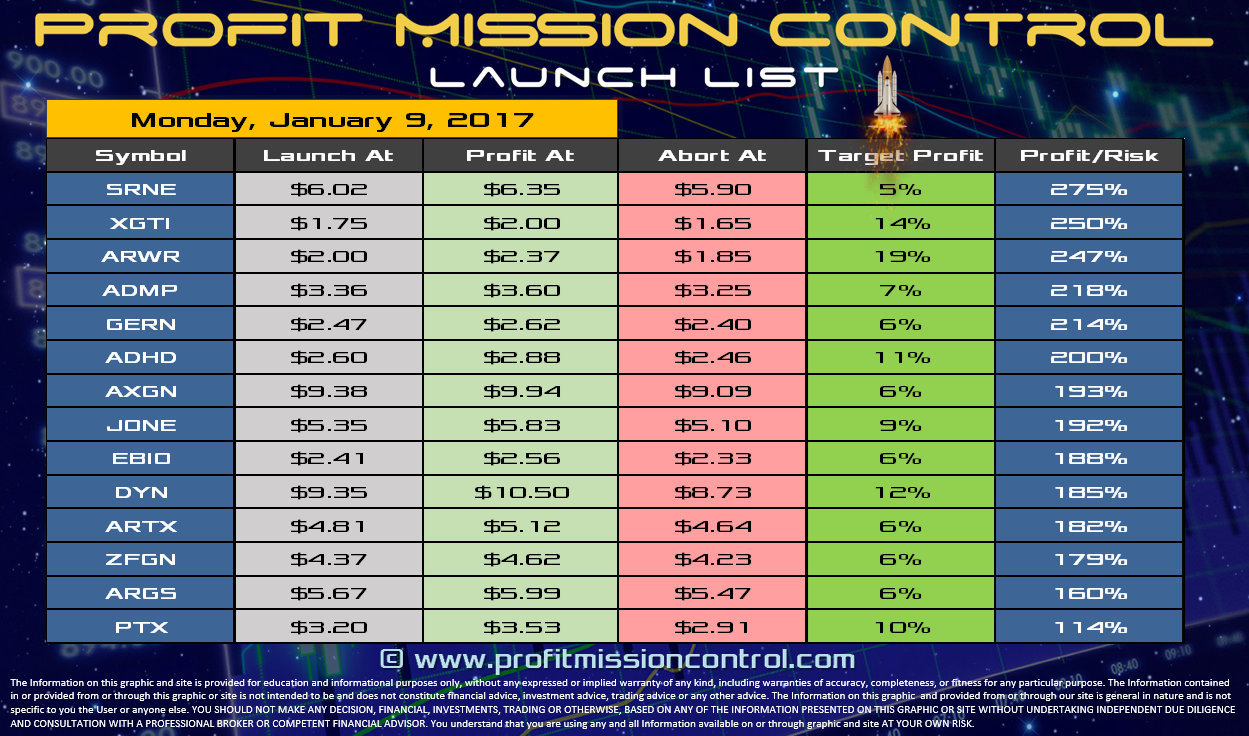 Profit Mission Control Watch List for 01-09-2017