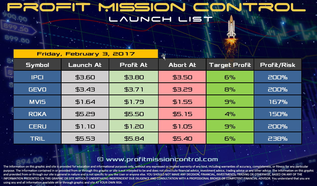 Profit Mission Control Watch List for 02-03-2017