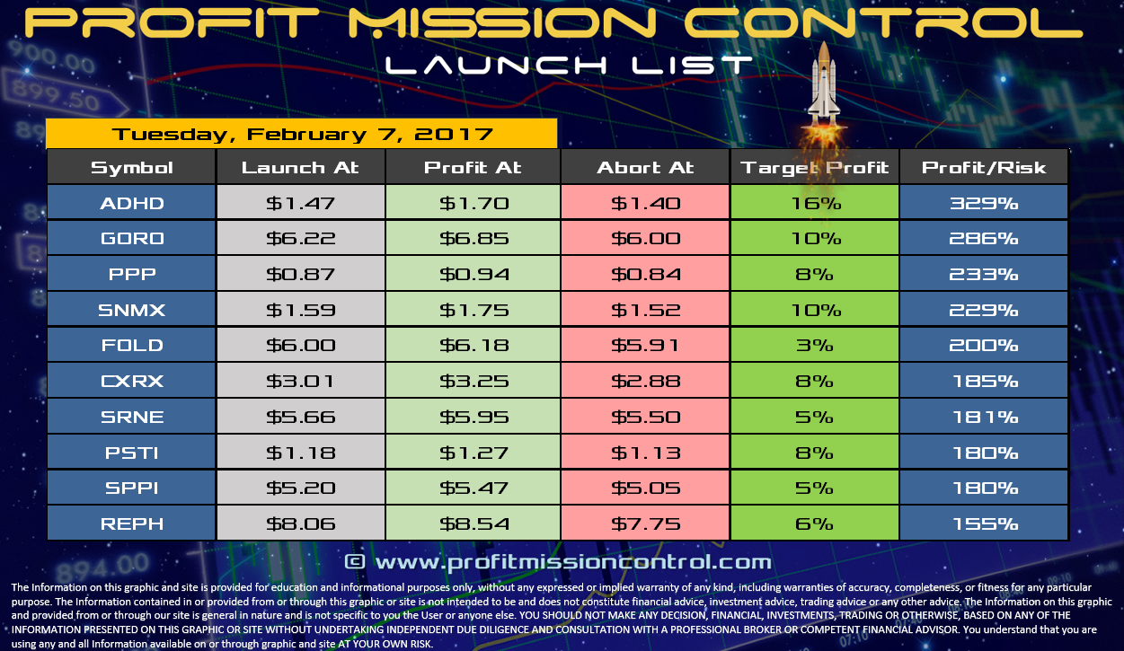 Profit Mission Control Watch List for 02-07-2017