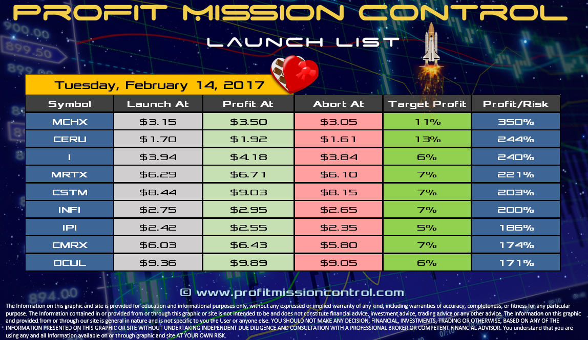 Profit Mission Control Watch List for 02-14-2017