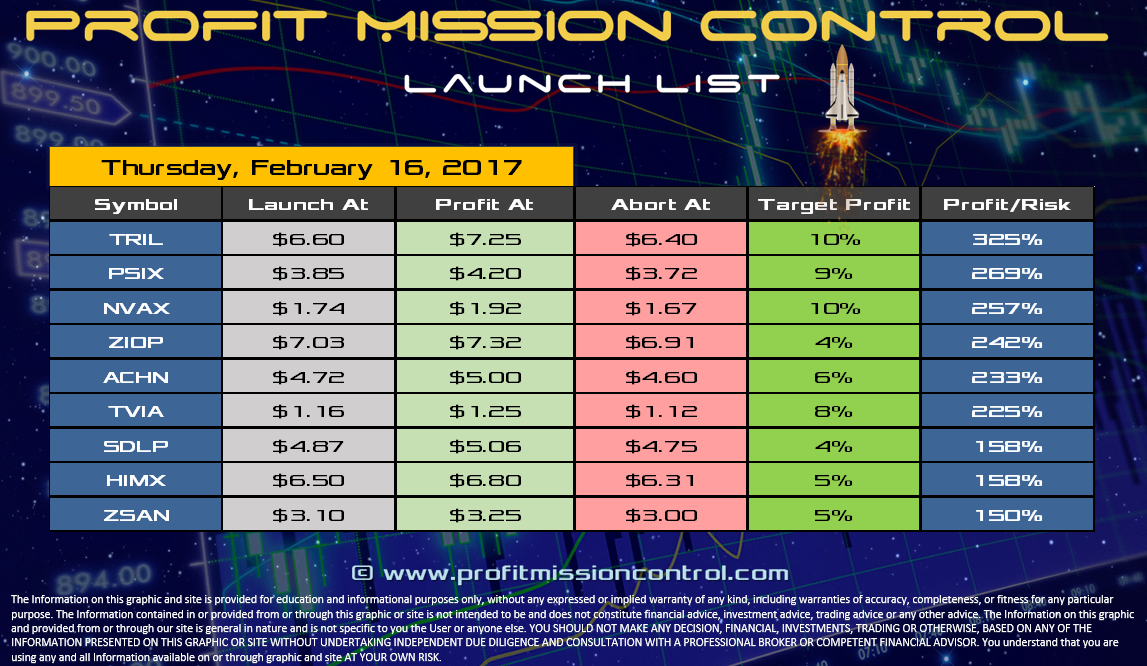 Profit Mission Control Watch List for 02-16-2017