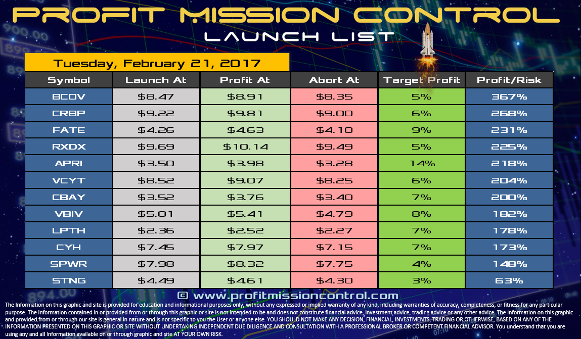 Profit Mission Control Watch List for 02-21-2017