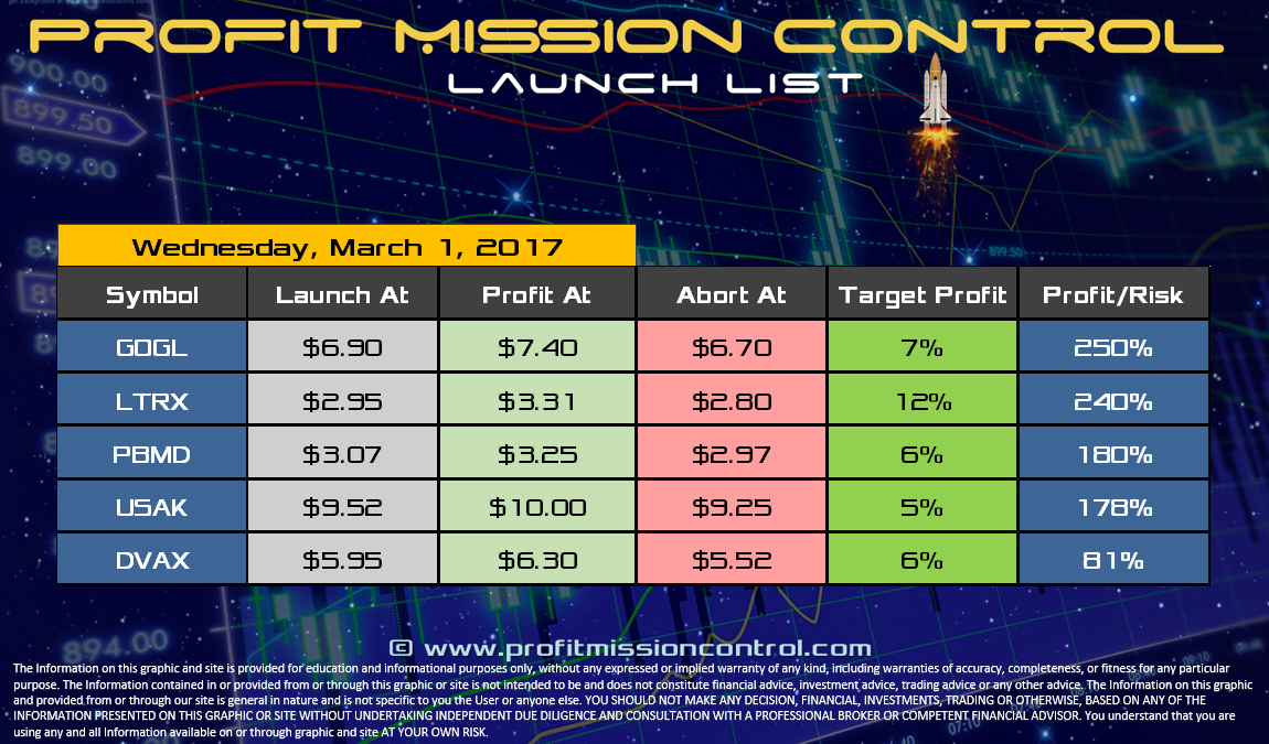 Profit Mission Control Watch List for 03-01-2017