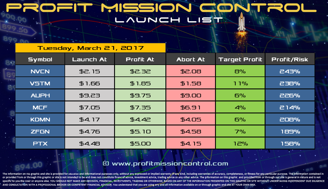 Profit Mission Control Watch List for 03-21-2017
