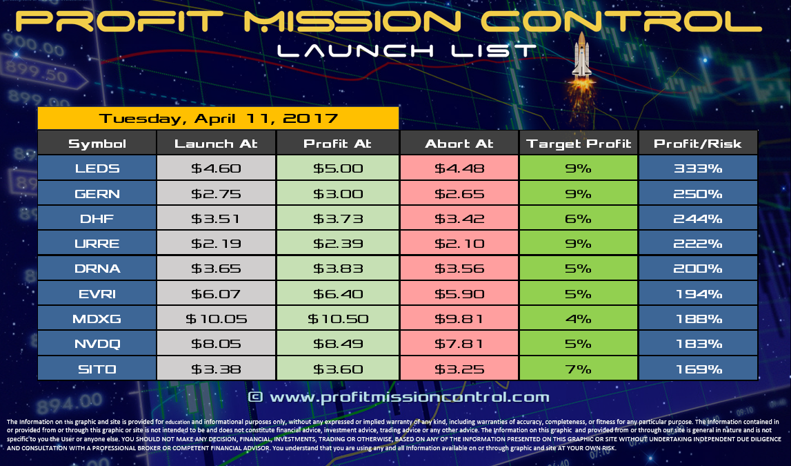 Profit Mission Control Watch List for 04-11-2017