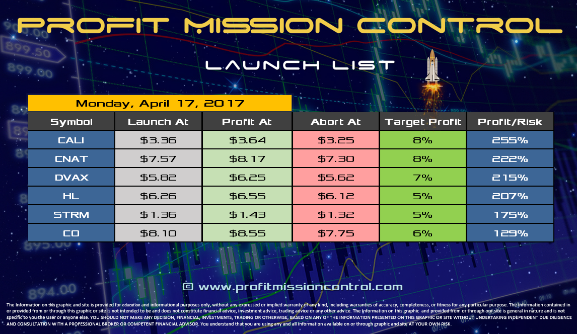 Profit Mission Control Watch List for 04-17-2017