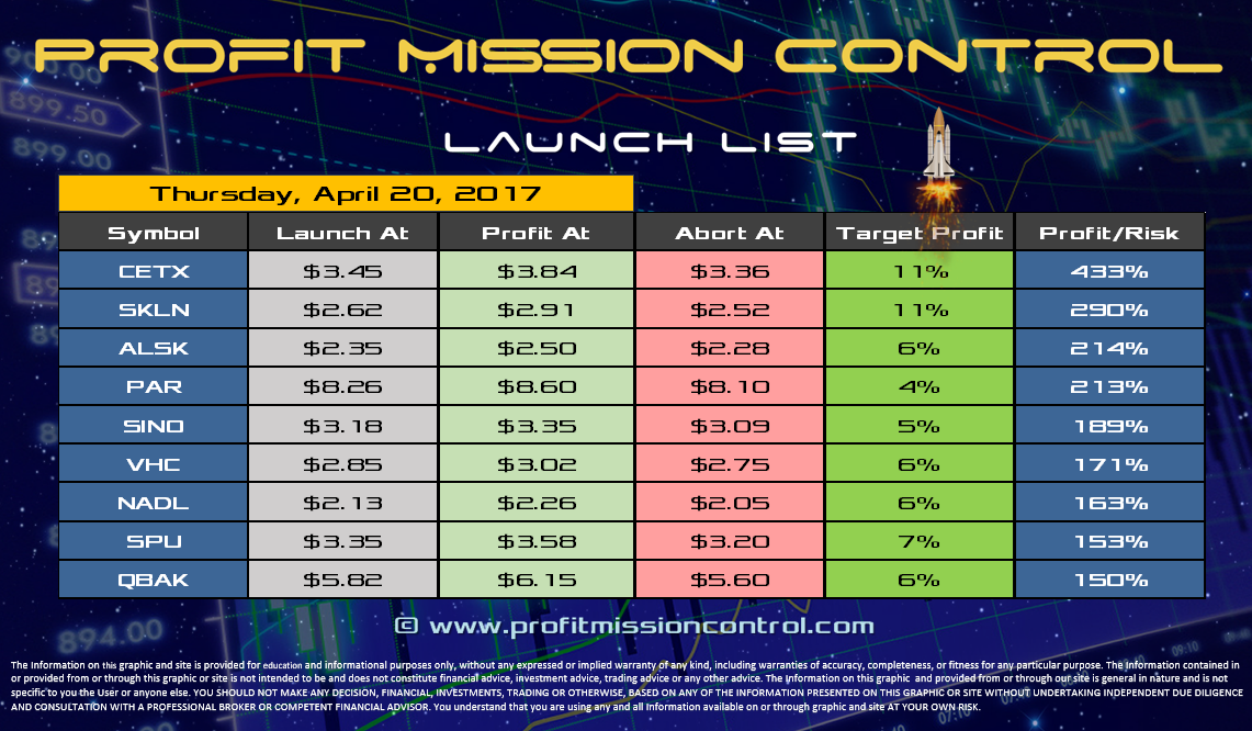 Profit Mission Control Watch List for 04-20-2017