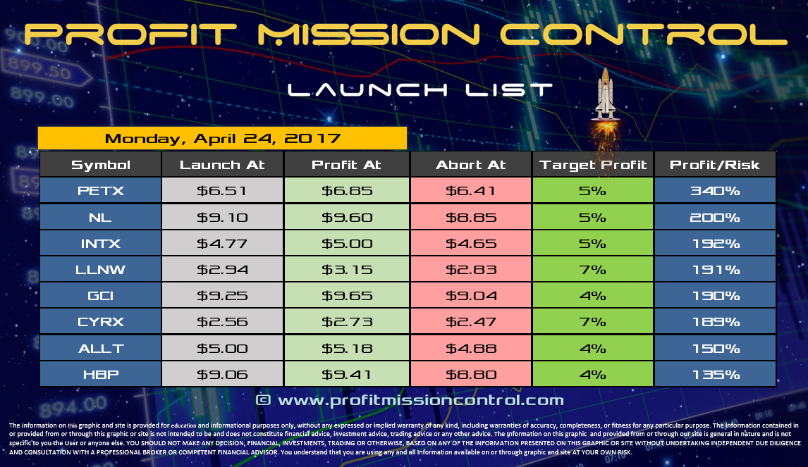 Profit Mission Control Watch List for 04-24-2017