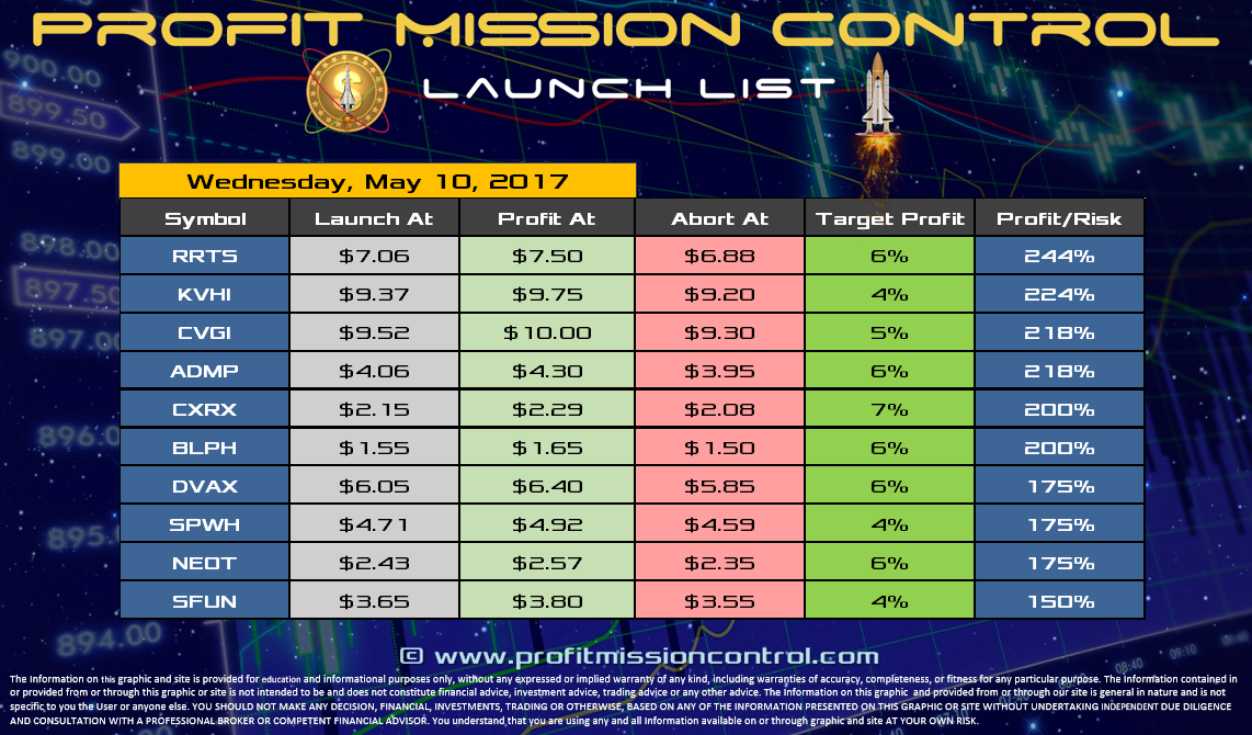 Profit Mission Control Watch List for 05-10-2017