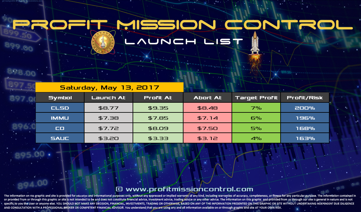 Profit Mission Control Watch List for 05-12-2017