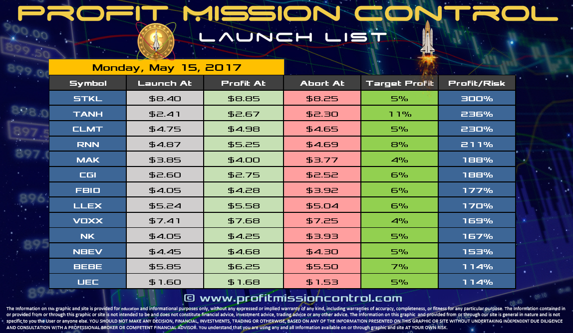 Profit Mission Control Watch List for 05-15-2017