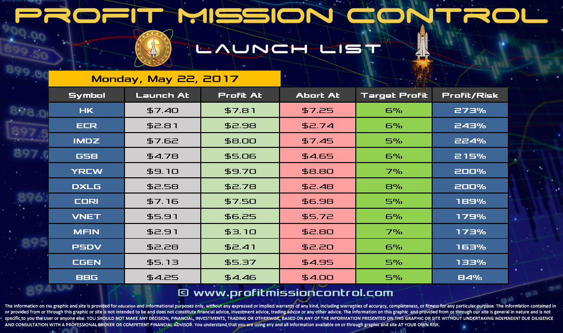 Profit Mission Control Watch List for 05-22-2017