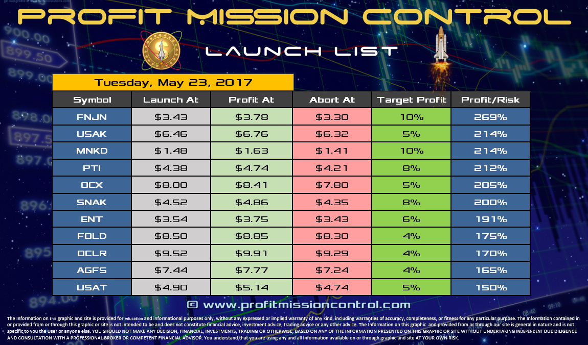 Profit Mission Control Watch List for 05-23-2017