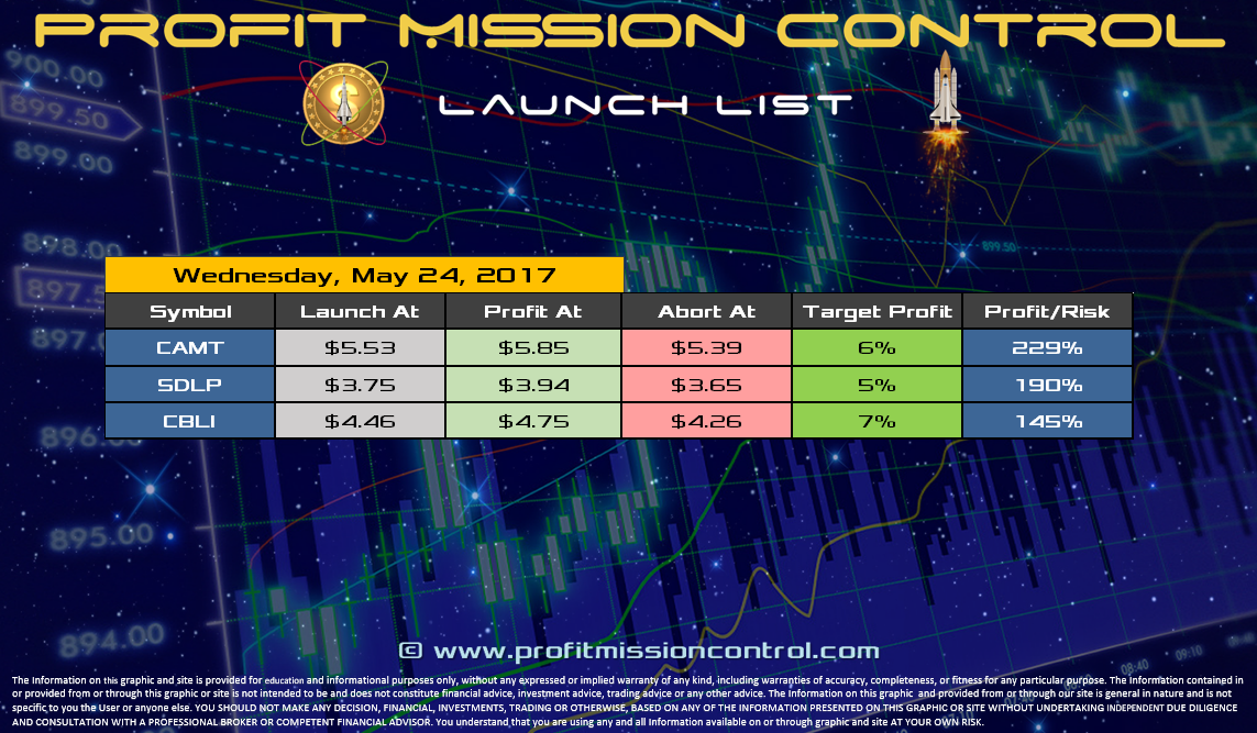 Profit Mission Control Watch List for 05-24-2017