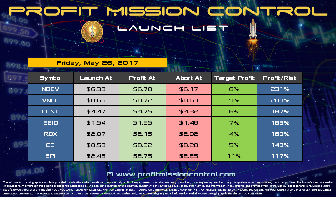 Profit Mission Control Watch List for 05-26-2017