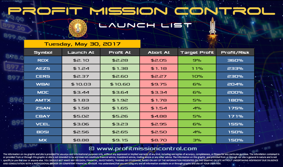 Profit Mission Control Watch List for 05-30-2017