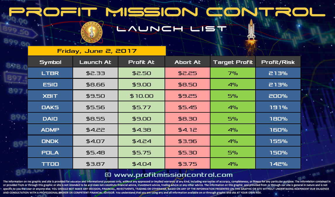 Profit Mission Control Watch List for 06-02-2017