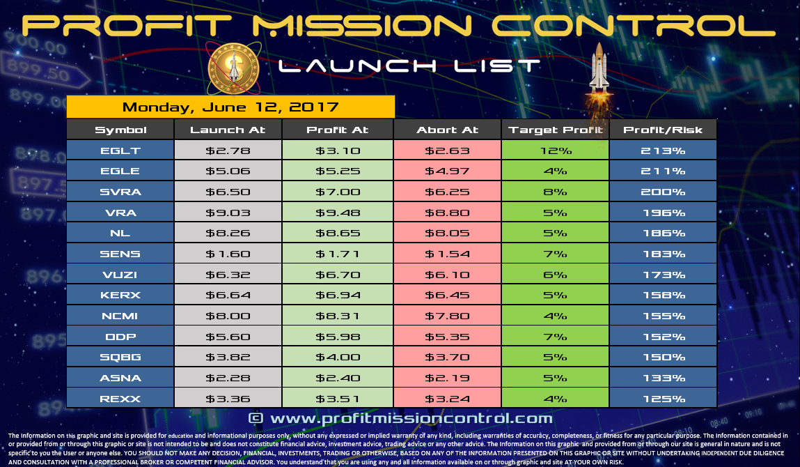 Profit Mission Control Watch List for 06-12-2017