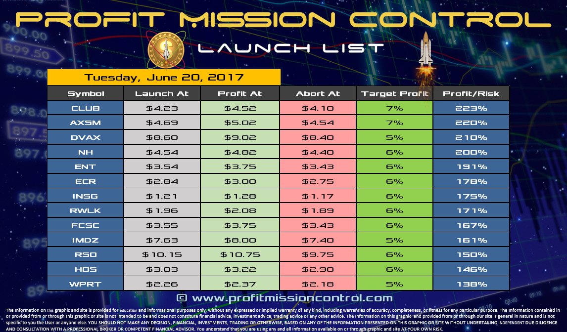 Profit Mission Control Watch List for 06-20-2017