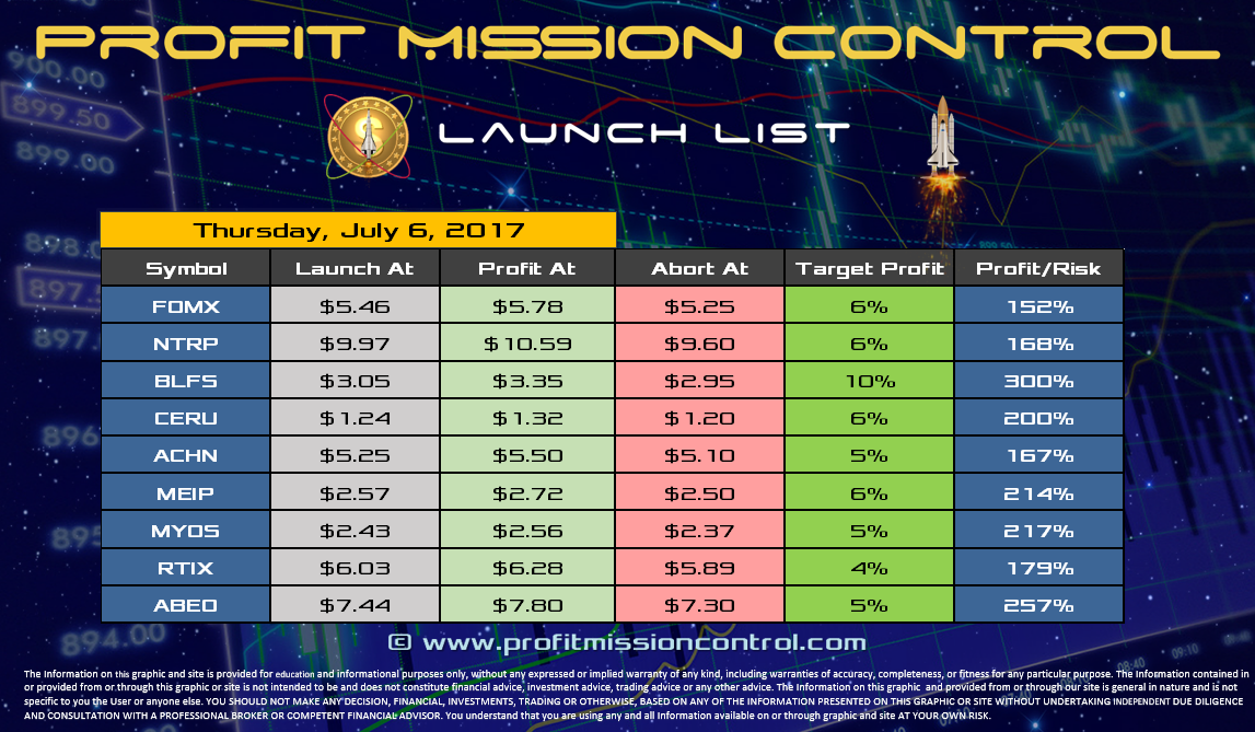 Profit Mission Control Watch List for 07-06-2017