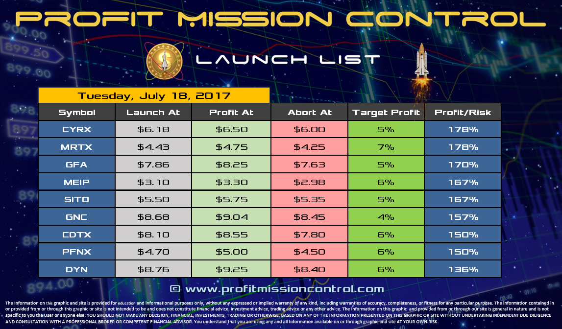 Profit Mission Control Watch List for 07-18-2017