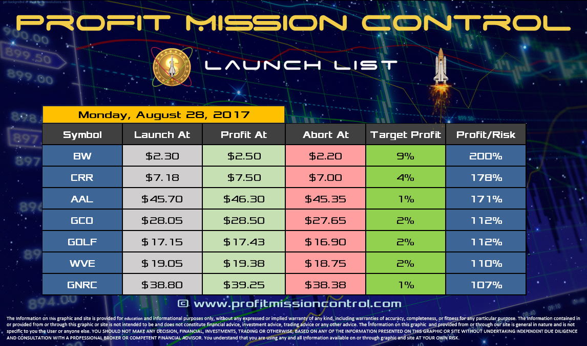 Profit Mission Control Watch List for 08-28-2017
