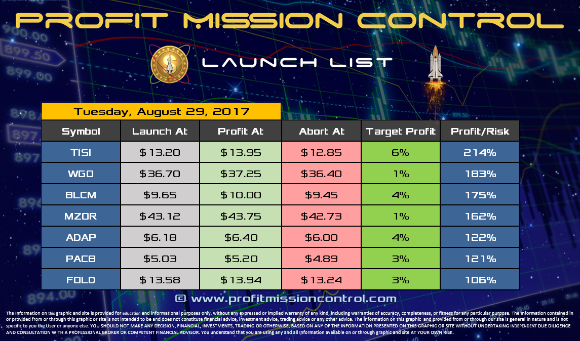 Profit Mission Control Watch List for 08-29-2017