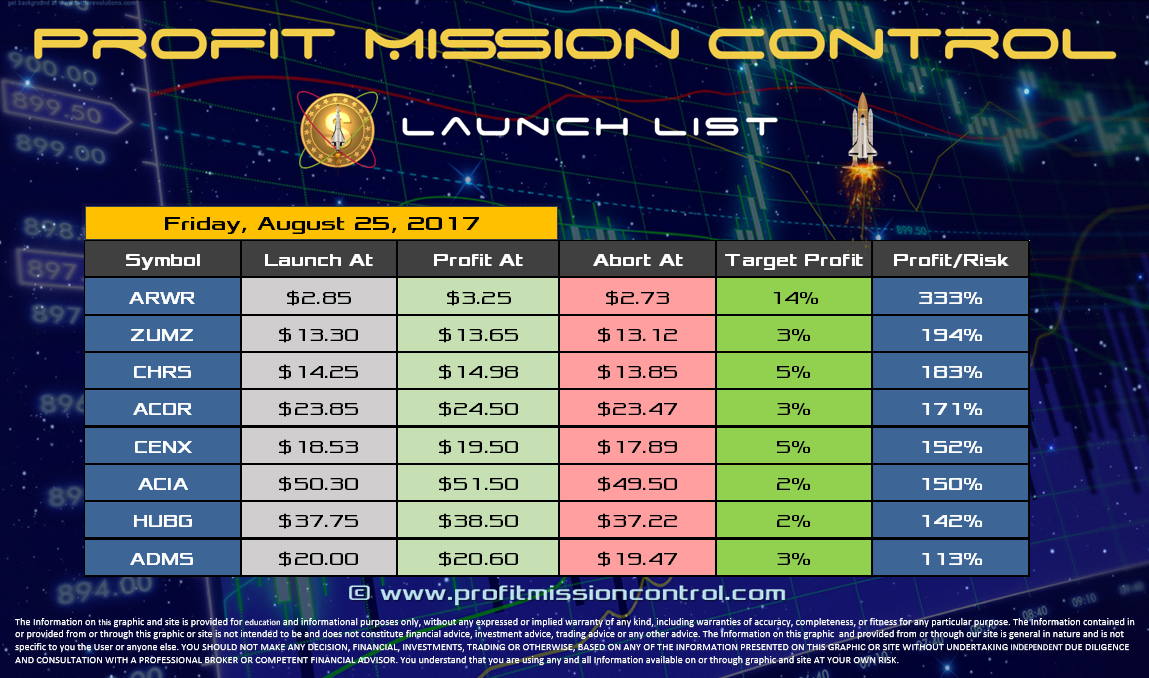 Profit Mission Control Watch List for 08-25-2017