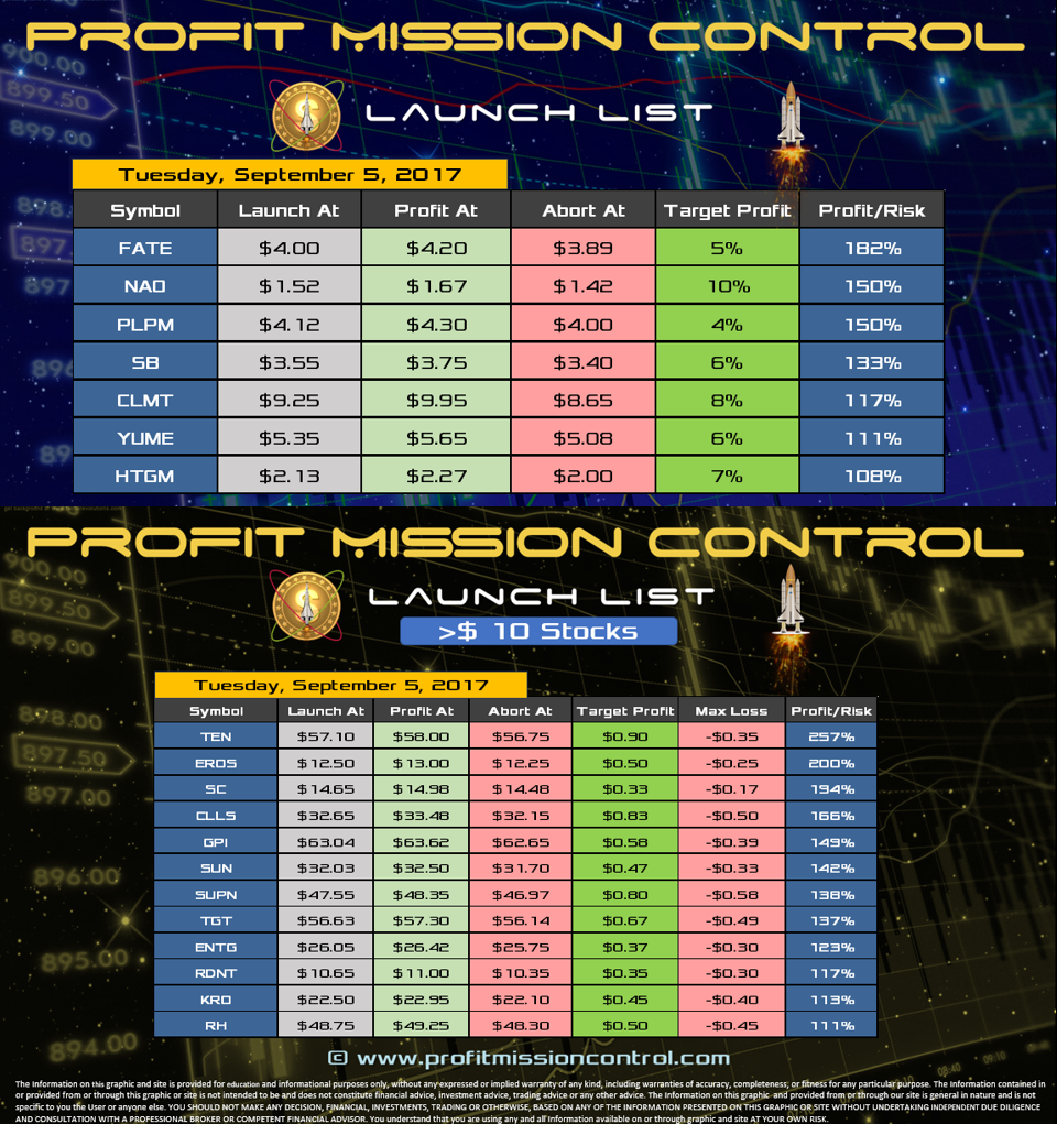 Profit Mission Control Watch List for 09-05-2017