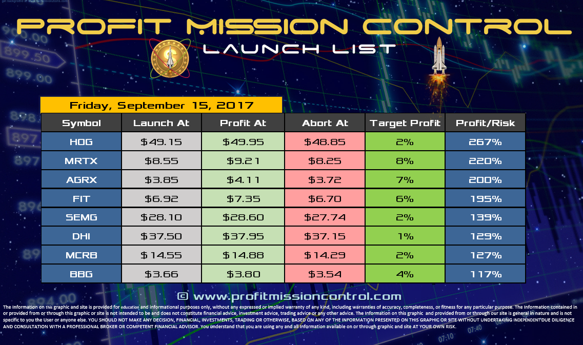 Profit Mission Control Watch List for 09-15-2017