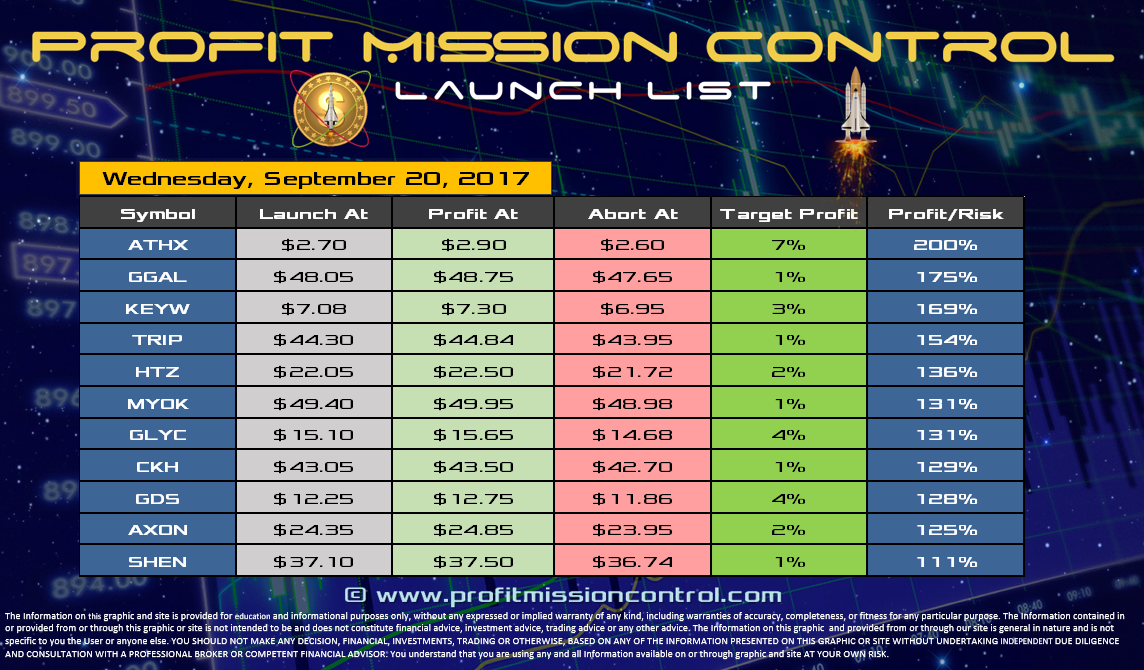 Profit Mission Control Watch List for 09-20-2017