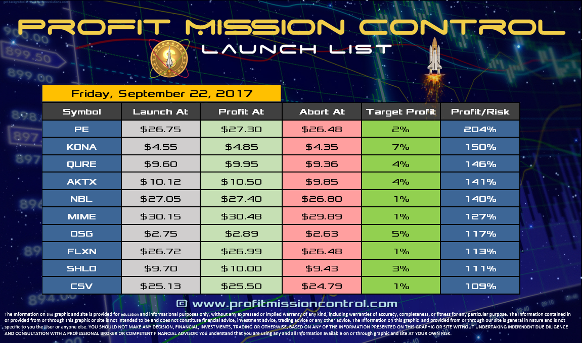 Profit Mission Control Watch List for 09-22-2017