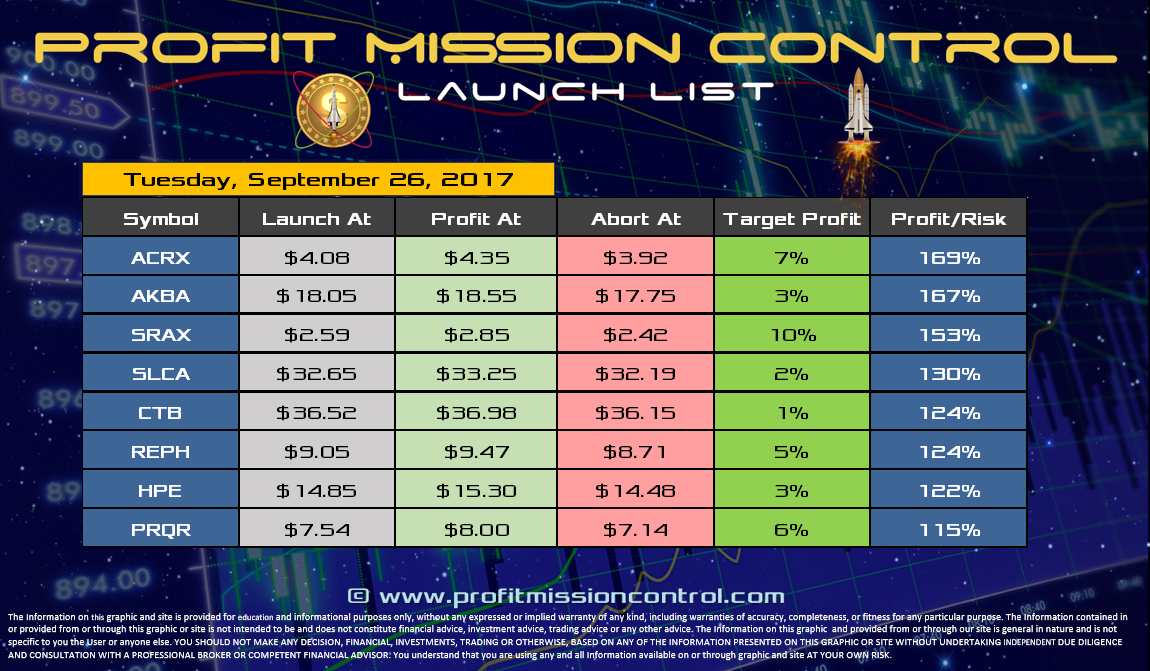 Profit Mission Control Watch List for 09-26-2017