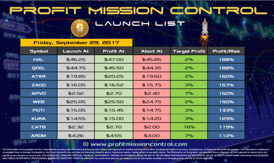 Profit Mission Control Watch List for 09-29-2017