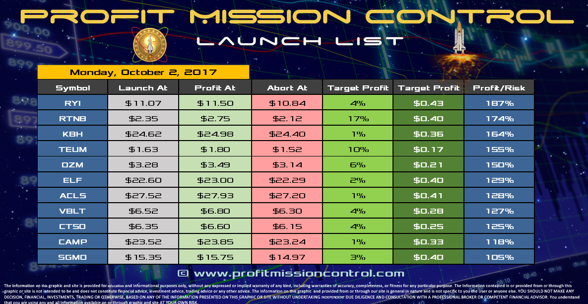 Profit Mission Control Watch List for 10-02-2017